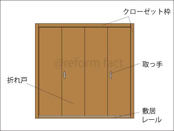 クローゼット扉,構造