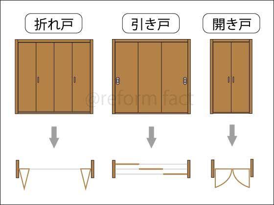 クローゼット扉,種類,折れ戸,引き戸,開き戸