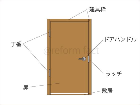 扉ドア,建具,構造,建具枠,丁番,ドアハンドル,ラッチ,敷居,扉