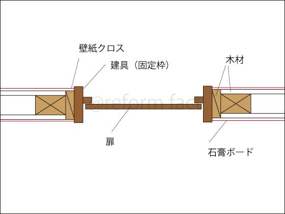 扉ドア,構造,建具枠,固定枠,断面図