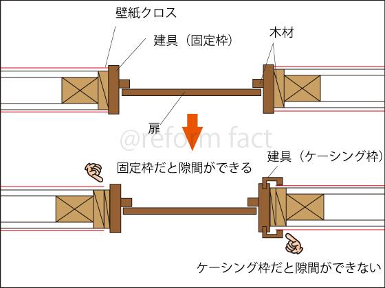 扉ドア,建具,構造,断面図,固定枠,ケーシング枠,壁紙クロス隙間