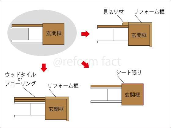 玄関框のリフォーム方法