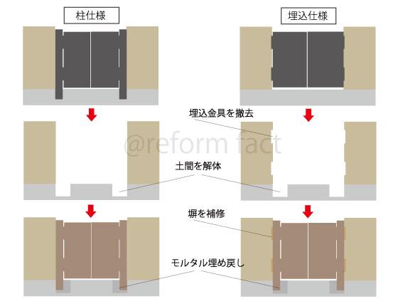 門扉交換の方法