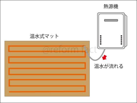 温水式マット,熱源機