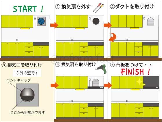 キッチン換気扇、交換の流れ
