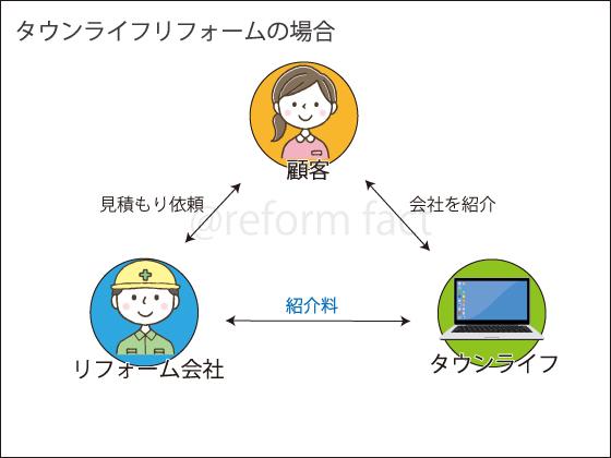 タウンライフリフォーム,販売手数料,紹介料