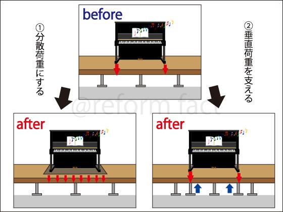 ピアノ床補強,分散荷重にする,集中荷重を下から支える