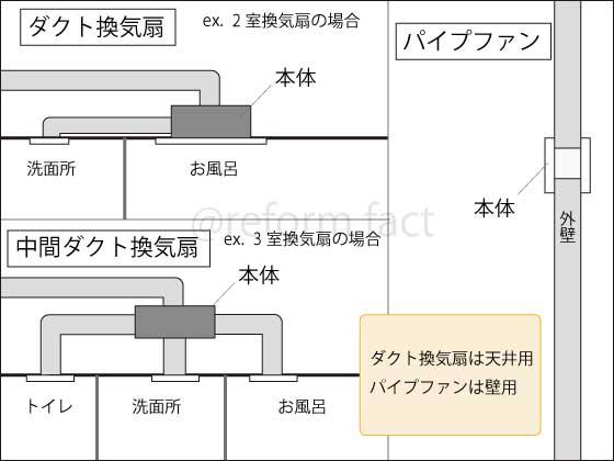 換気扇の種類,ダクト換気扇,パイプファン,中間ダクトファン