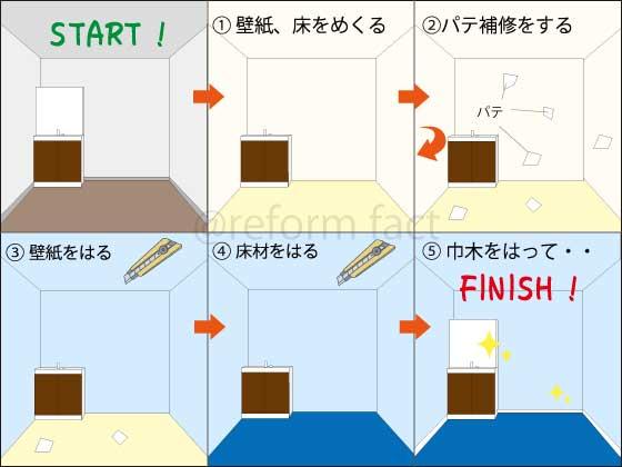 洗面所の壁紙、床張替えの流れ