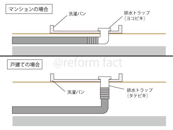 洗濯パンの構造、仕組み