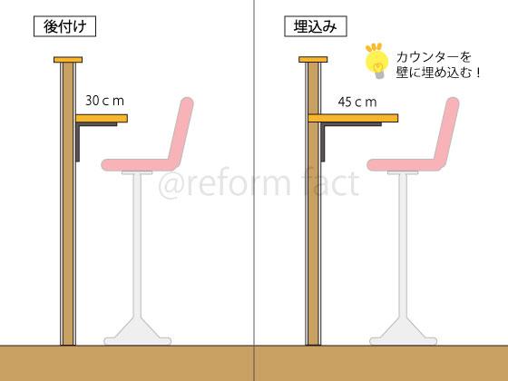 キッチンカウンターの構造