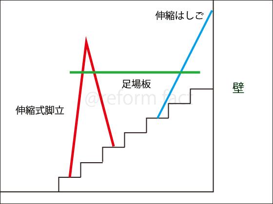 階段の足場,脚立組み立て方