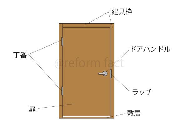 建具扉,構造