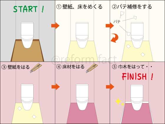 トイレ壁紙、床の張替えの流れ