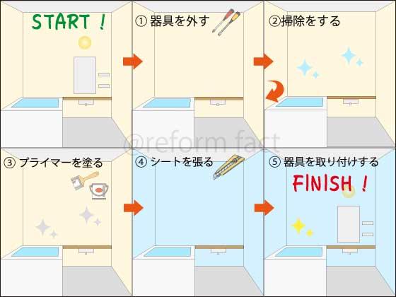 浴室壁シート張りの流れ