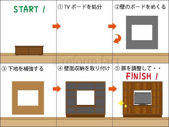 壁面収納、取り付け工事の流れ