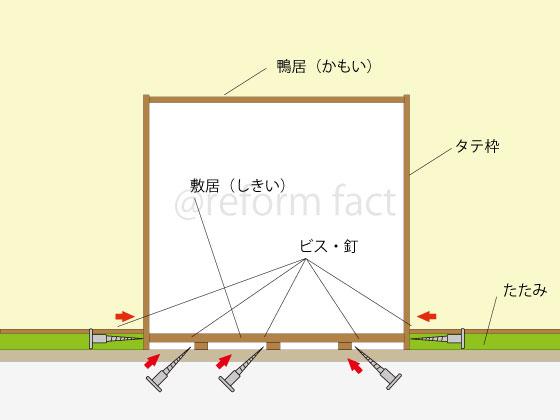 和室敷居の構造