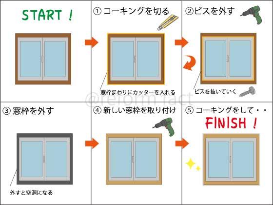 窓枠交換工事の流れ